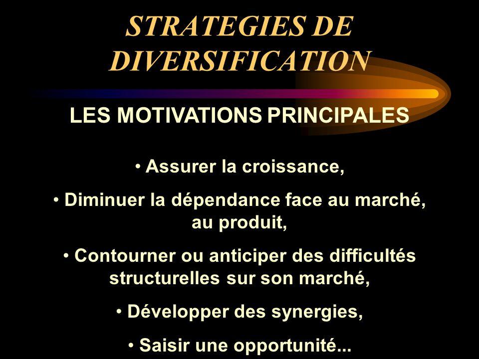 STRATEGIES DE DIVERSIFICATION LES MOTIVATIONS PRINCIPALES Assurer la croissance, Diminuer la dépendance face au marché, au produit, Contourner ou anti