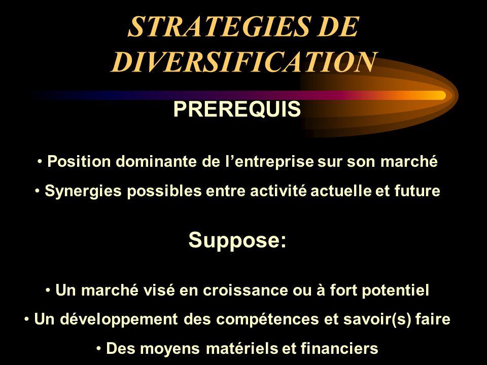 STRATEGIES DE DIVERSIFICATION PREREQUIS Position dominante de l'entreprise sur son marché Synergies possibles entre activité actuelle et future Suppos