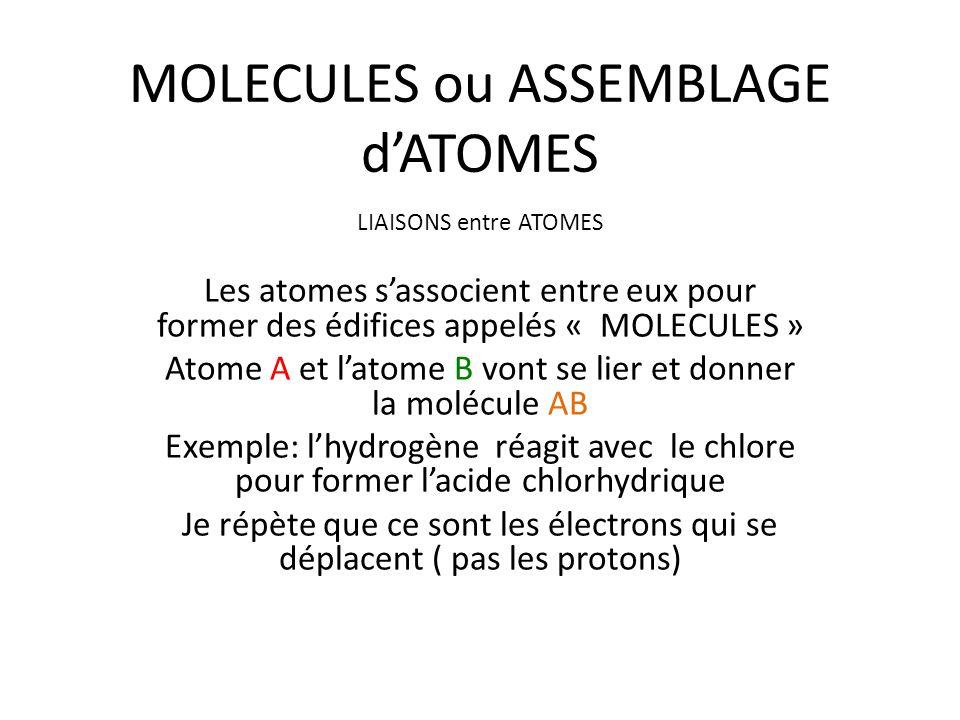 MOLECULES ou ASSEMBLAGE d'ATOMES LIAISONS entre ATOMES Les atomes s'associent entre eux pour former des édifices appelés « MOLECULES » Atome A et l'at