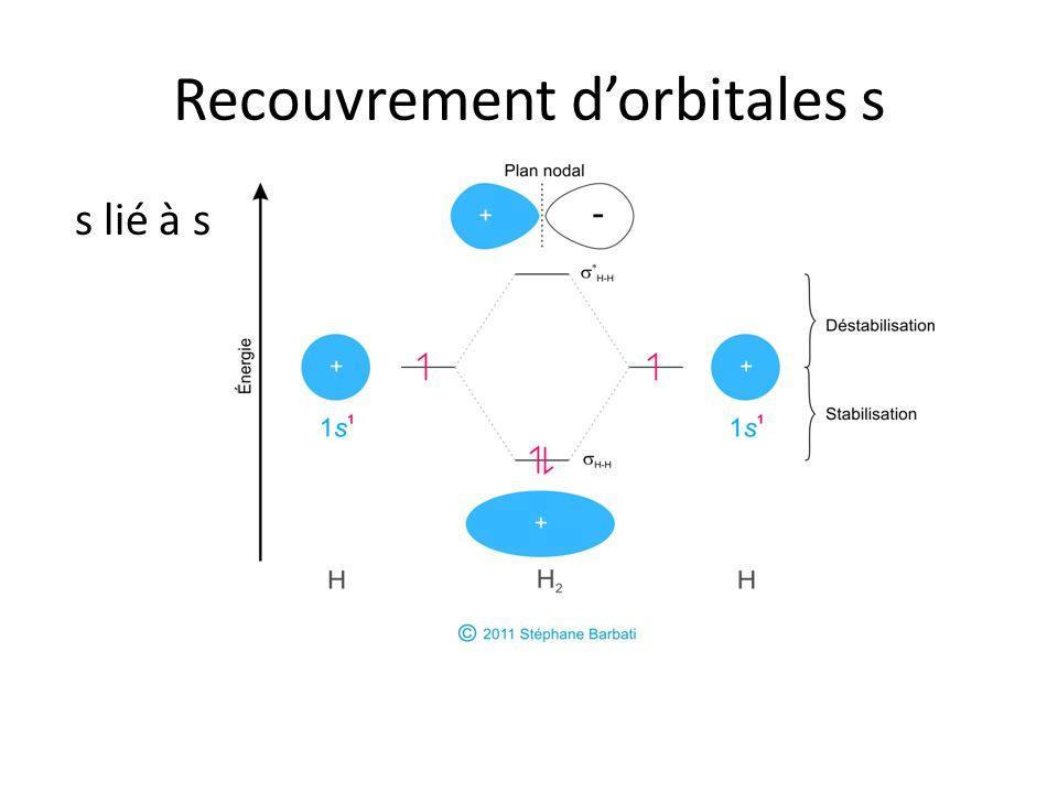 Recouvrement d'orbitales s s lié à s