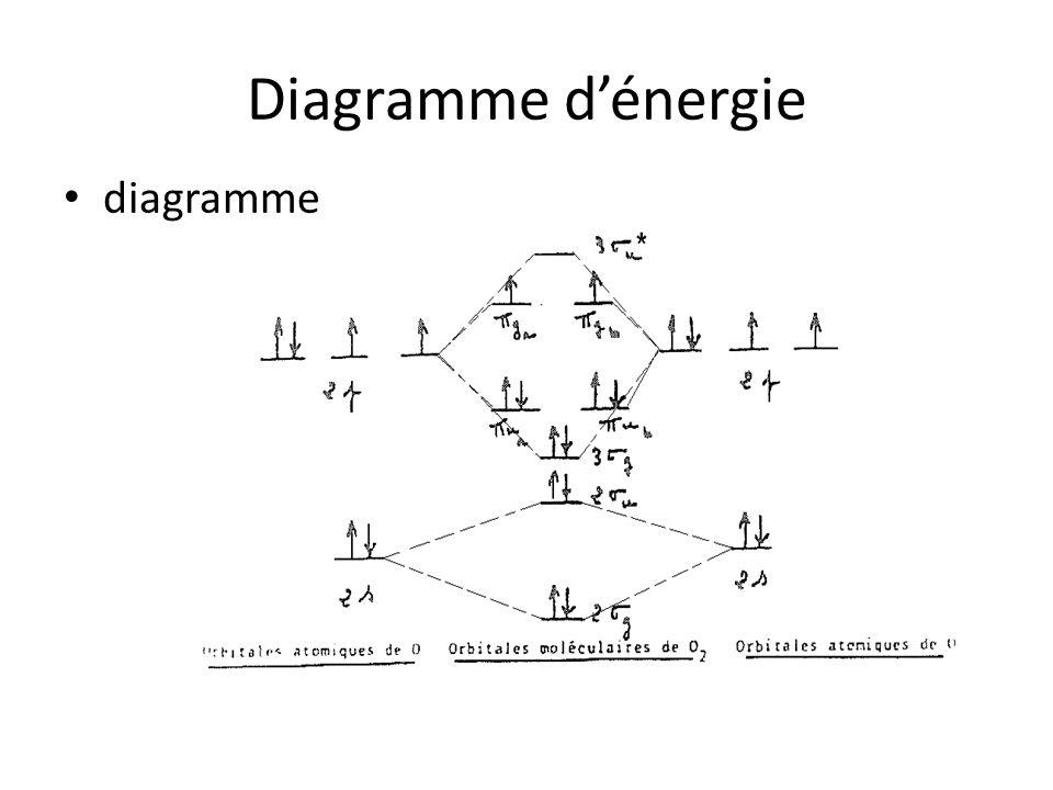 Diagramme d'énergie diagramme
