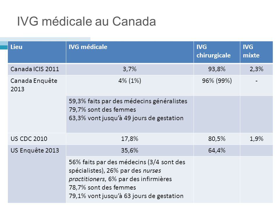 IVG médicale au Canada LieuIVG médicaleIVG chirurgicale IVG mixte Canada ICIS 20113,7%93,8%2,3% Canada Enquête 2013 4% (1%)96% (99%)- 59,3% faits par