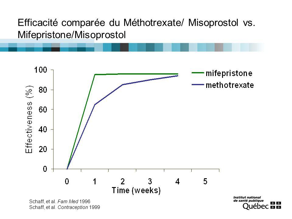 Comparaison de l'efficacité des méthodes chirurgicale et médicale pour l'IVG précoce ÉtudeEfficacité IVG chirurgicale Efficacité IVG médicale Creinin MD, Contraception 2000 (I) :  49 jours Après 2 semaines 96% Après 2 semaines 83% (Metho&M) Henshaw RC et al, Hum Reprod 1994 (I) :  49 jours 98%98% (Mife&Gemeprost) Winikoff B et al, Am J Obstet Gynecol 1997 (II) :  56 jours Taux d'échec: 0% à 4% Taux d'échec: 5% à 16% (Mife&Miso) Jensen JT et al, Contraception 1999 (II) :  49 jours 96%87% (Mife&M) Bender N et al, Contraception 2011 (II) :  63 jours Grossesse: 0,1% Avort.
