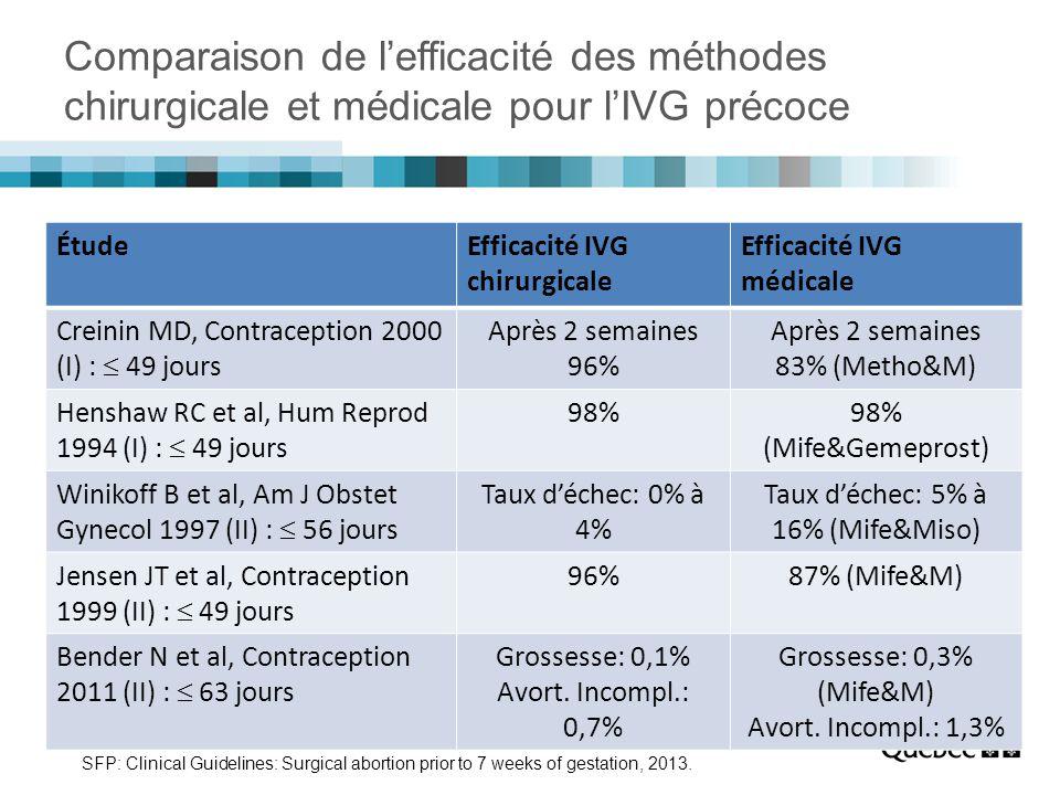 Comparaison de l'efficacité des méthodes chirurgicale et médicale pour l'IVG précoce ÉtudeEfficacité IVG chirurgicale Efficacité IVG médicale Creinin