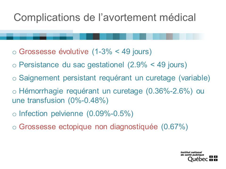 Complications de l'avortement médical o Grossesse évolutive (1-3% < 49 jours) o Persistance du sac gestationel (2.9% < 49 jours) o Saignement persistant requérant un curetage (variable) o Hémorrhagie requérant un curetage (0.36%-2.6%) ou une transfusion (0%-0.48%) o Infection pelvienne (0.09%-0.5%) o Grossesse ectopique non diagnostiquée (0.67%)