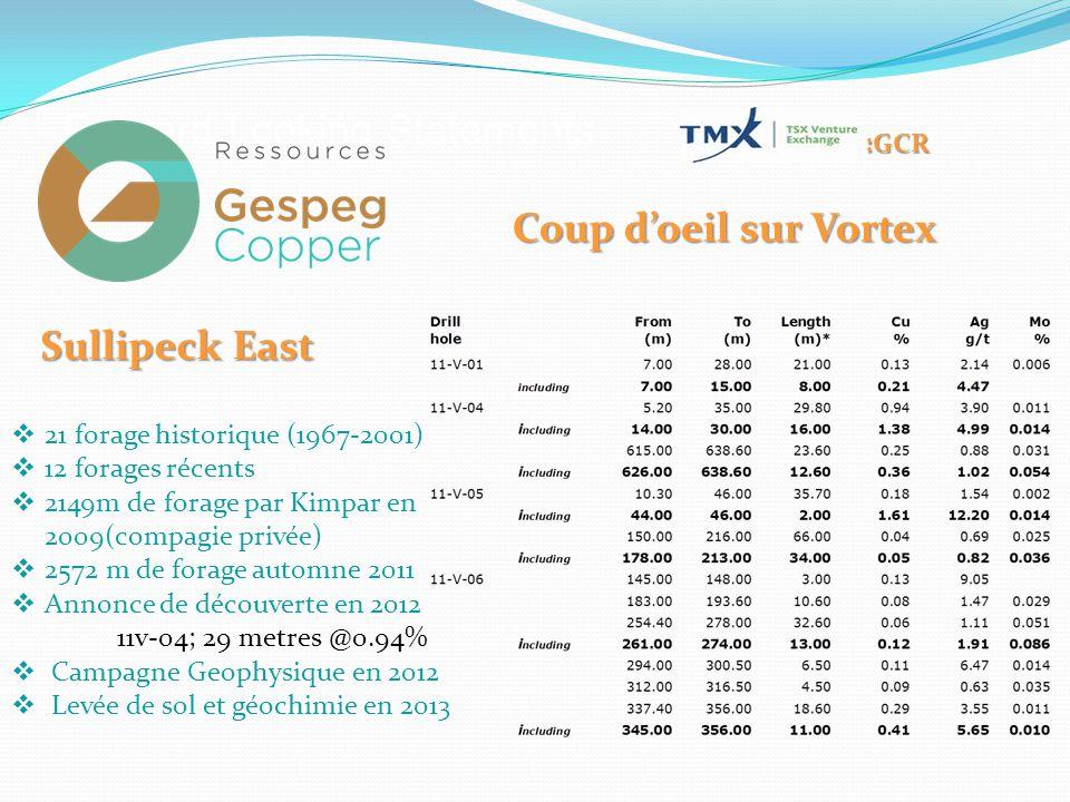 :GCR  21 forage historique (1967-2001)  12 forages récents  2149m de forage par Kimpar en 2009(compagie privée)  2572 m de forage automne 2011  Annonce de découverte en 2012 11v-04; 29 metres @0.94%  Campagne Geophysique en 2012  Levée de sol et géochimie en 2013 Sullipeck East