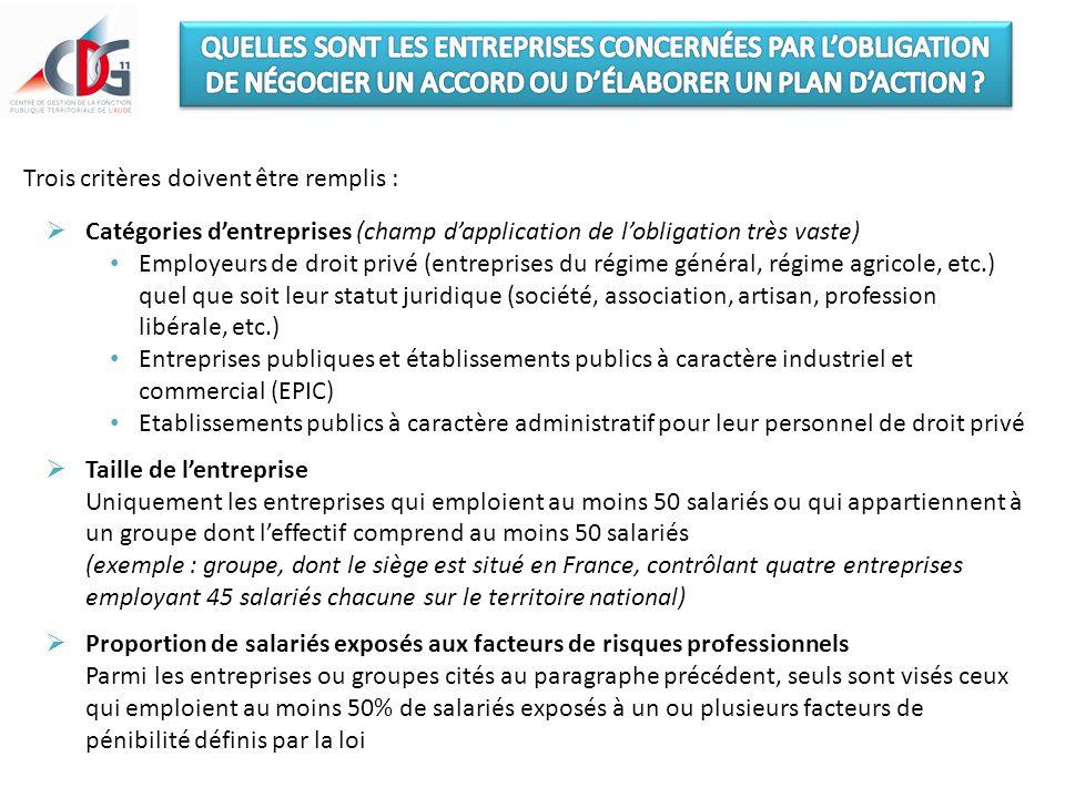 Trois critères doivent être remplis :  Catégories d'entreprises (champ d'application de l'obligation très vaste) Employeurs de droit privé (entrepris