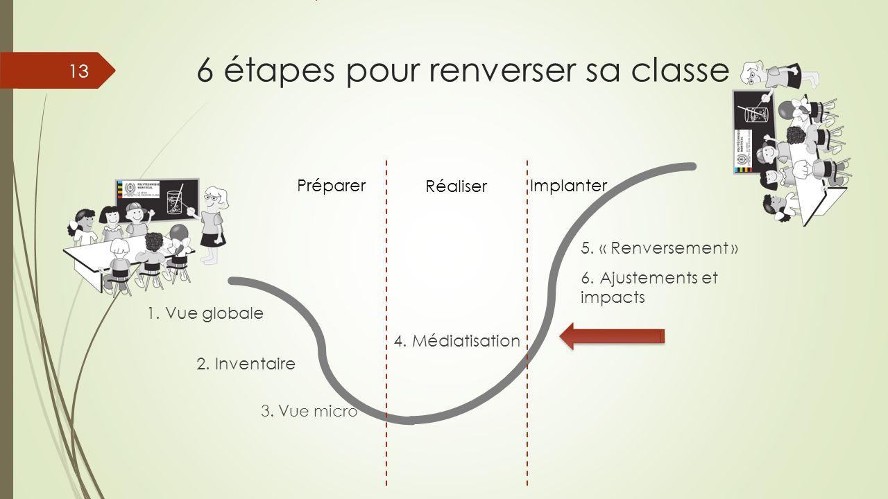 6 étapes pour renverser sa classe 2. Inventaire 13 Préparer Réaliser Implanter 1. Vue globale 3. Vue micro 4. Médiatisation 5. « Renversement » 6. Aju