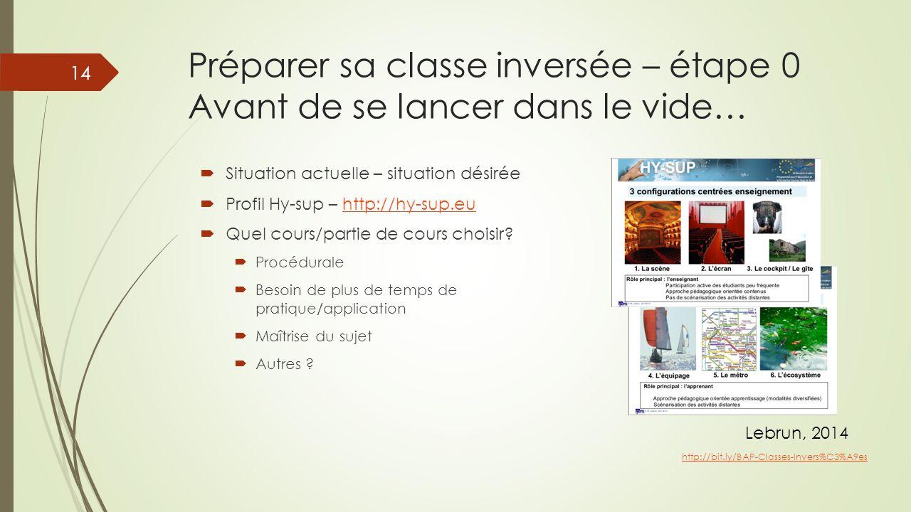Préparer sa classe inversée – étape 0 Avant de se lancer dans le vide…  Situation actuelle – situation désirée  Profil Hy-sup – http://hy-sup.euhttp