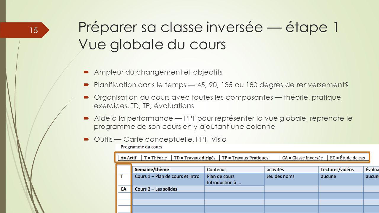 Préparer sa classe inversée — étape 1 Vue globale du cours  Ampleur du changement et objectifs  Planification dans le temps — 45, 90, 135 ou 180 deg