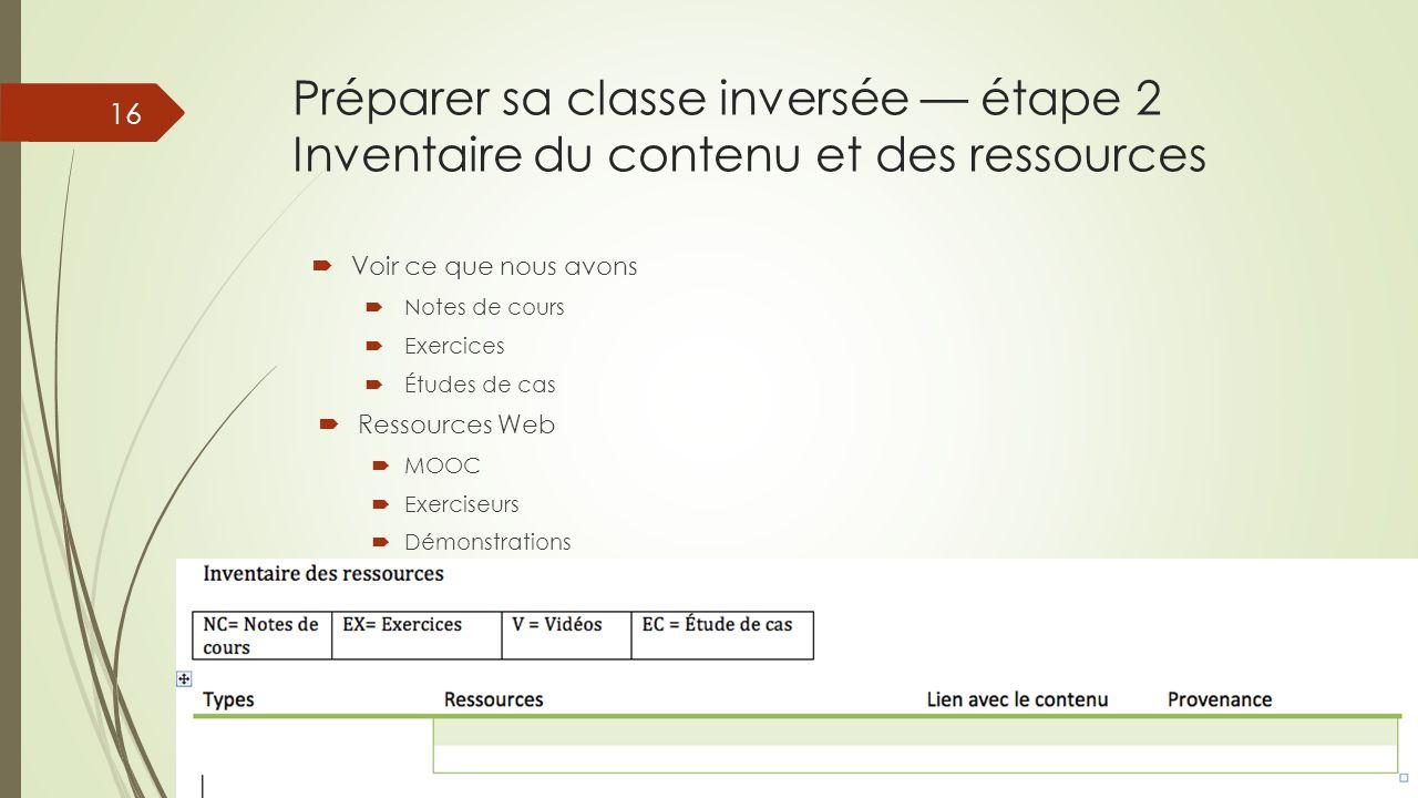 Préparer sa classe inversée — étape 2 Inventaire du contenu et des ressources  Voir ce que nous avons  Notes de cours  Exercices  Études de cas 