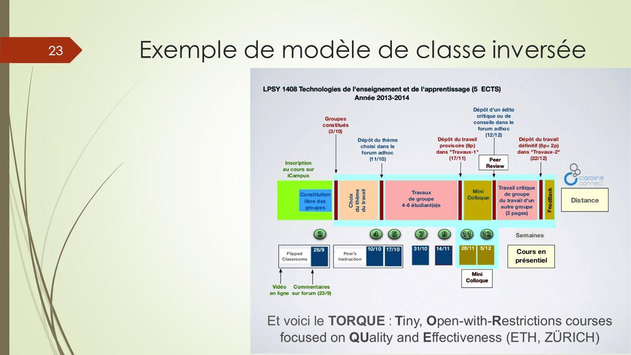 Exemple de modèle de classe inversée 23