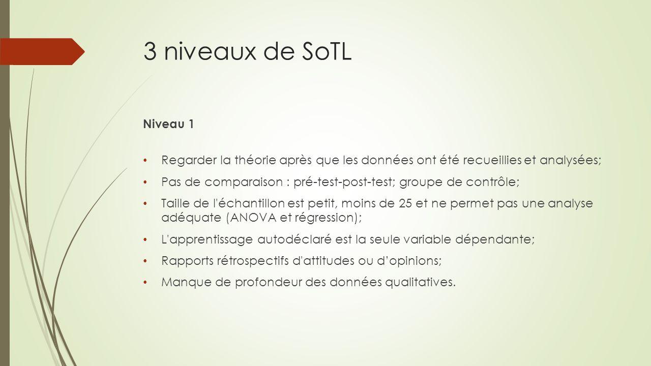 3 niveaux de SoTL Niveau 1 Regarder la théorie après que les données ont été recueillies et analysées; Pas de comparaison : pré-test-post-test; groupe