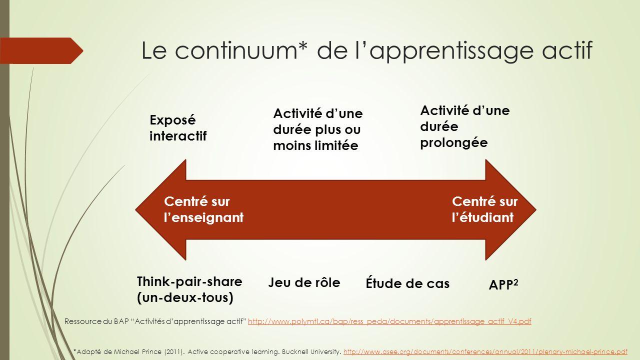 Le continuum* de l'apprentissage actif Centré sur l'enseignant Centré sur l'étudiant Exposé interactif Activité d'une durée plus ou moins limitée Acti