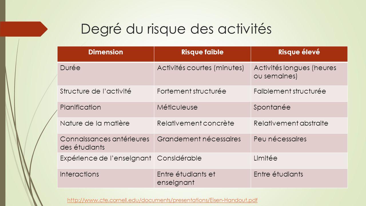 Degré du risque des activités DimensionRisque faibleRisque élevé DuréeActivités courtes (minutes)Activités longues (heures ou semaines) Structure de l