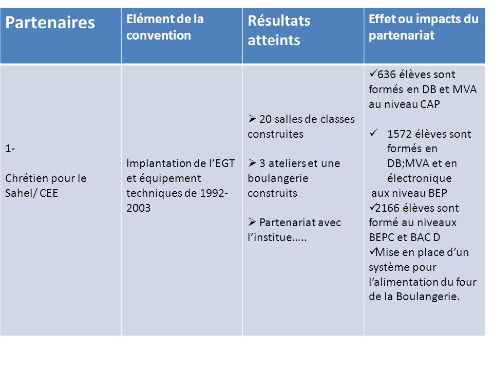 PartenairesElément de la convention Résultats atteintsEffet ou impacts du partenariat 2- UNESC/ SNEC -Respect des statuts et règlement intérieur de l'E C -Partenariat avec les ministères en charge de l'Education  Adhésion à l'UNESC  Participation aux rencontres statutaires (4)de l'EC  Participation à la CPPC  Gestion efficiente Application de la grille indemnitaires et salariale de l'UNESC Accueil des élèves affectés par l'Etat Appui technique et financier Usage d'un plan stratégique 2010- 2015 Taux de succès aux examens de CAP,BEP,BEPC,BAC-F2, BAC Pro MA et GC, BAC D au dessus de 60%