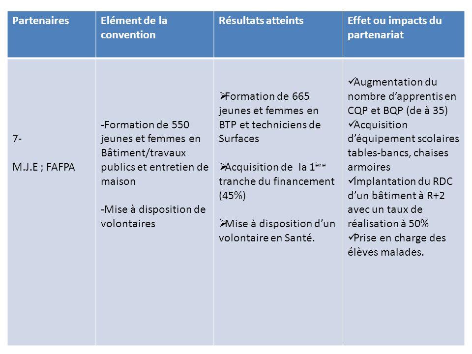 PartenairesElément de la convention Résultats atteintsEffet ou impacts du partenariat 8- Ambassade de France -Appui en ressource humaine et matériel -Promotion de la culture de l'excellence  Acquisition de 3 ordinateurs d'un tableau inter actif et d'une grande imprimante en 2009  Visite de l'EGT par deux prix Nobel en 2008 ( en Physique Mr COHENT.