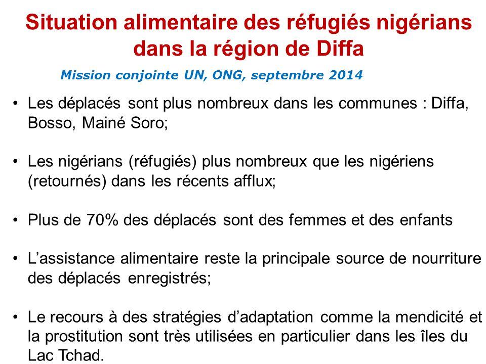 Situation alimentaire des réfugiés nigérians dans la région de Diffa Mission conjointe UN, ONG, septembre 2014 Les déplacés sont plus nombreux dans les communes : Diffa, Bosso, Mainé Soro; Les nigérians (réfugiés) plus nombreux que les nigériens (retournés) dans les récents afflux; Plus de 70% des déplacés sont des femmes et des enfants L'assistance alimentaire reste la principale source de nourriture des déplacés enregistrés; Le recours à des stratégies d'adaptation comme la mendicité et la prostitution sont très utilisées en particulier dans les îles du Lac Tchad.