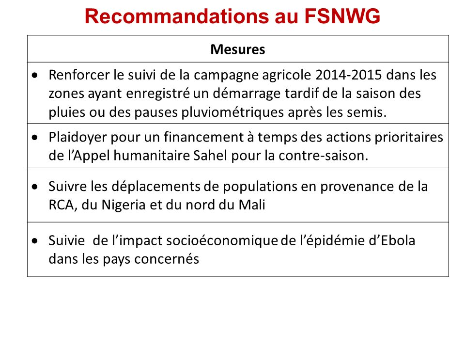 Recommandations au FSNWG Mesures  Renforcer le suivi de la campagne agricole 2014-2015 dans les zones ayant enregistré un démarrage tardif de la saison des pluies ou des pauses pluviométriques après les semis.