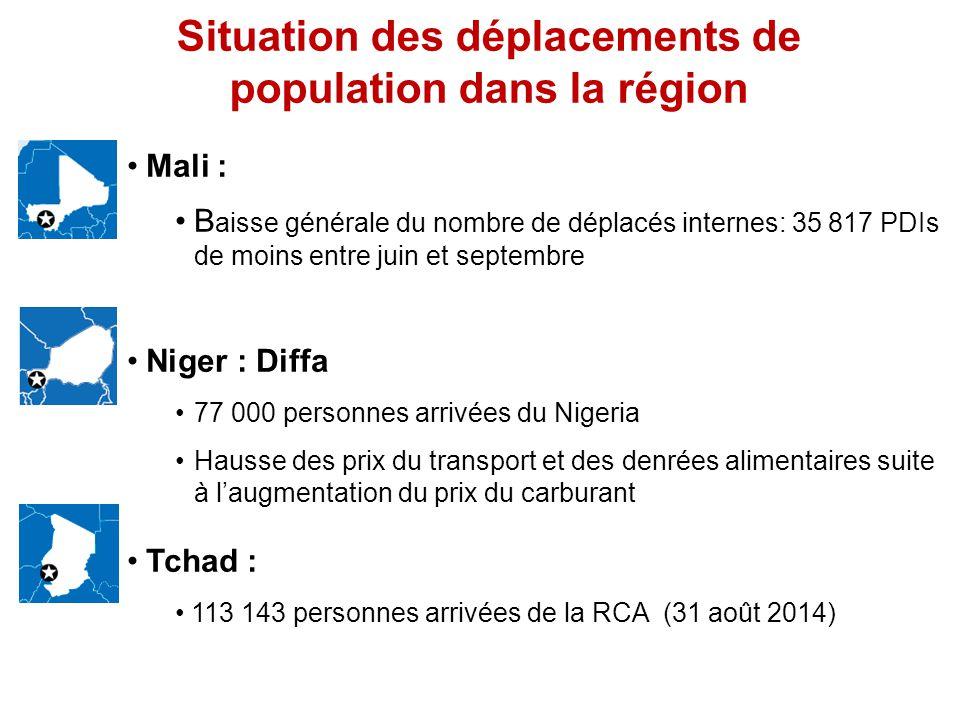 Situation des déplacements de population dans la région Mali : B aisse générale du nombre de déplacés internes: 35 817 PDIs de moins entre juin et septembre Niger : Diffa 77 000 personnes arrivées du Nigeria Hausse des prix du transport et des denrées alimentaires suite à l'augmentation du prix du carburant Tchad : 113 143 personnes arrivées de la RCA (31 août 2014)