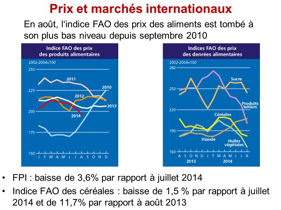 Prix et marchés internationaux FPI : baisse de 3,6% par rapport à juillet 2014 Indice FAO des céréales : baisse de 1,5 % par rapport à juillet 2014 et de 11,7% par rapport à août 2013 En août, l'indice FAO des prix des aliments est tombé à son plus bas niveau depuis septembre 2010