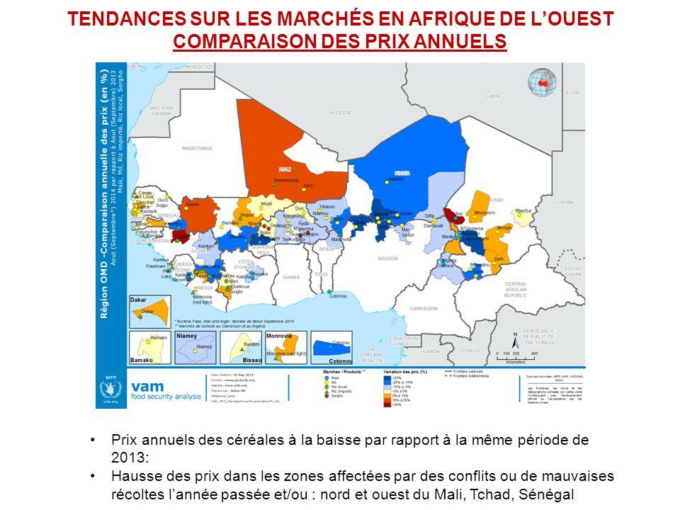 TENDANCES SUR LES MARCHÉS EN AFRIQUE DE L'OUEST COMPARAISON DES PRIX ANNUELS Prix annuels des céréales à la baisse par rapport à la même période de 2013: Hausse des prix dans les zones affectées par des conflits ou de mauvaises récoltes l'année passée et/ou : nord et ouest du Mali, Tchad, Sénégal