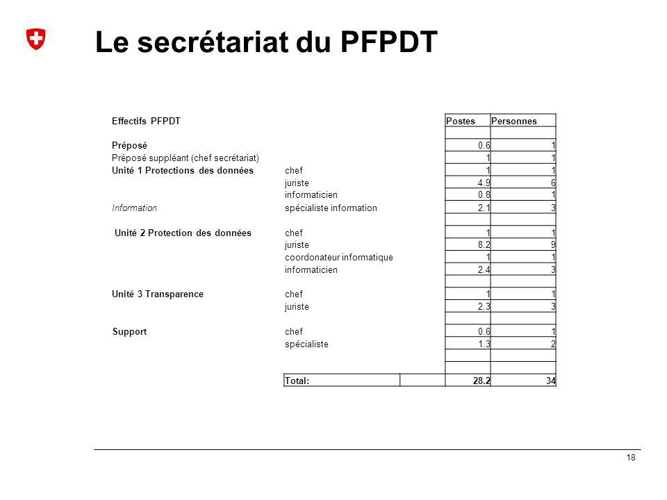 18 Le secrétariat du PFPDT Effectifs PFPDTPostesPersonnes Préposé0.61 Préposé suppléant (chef secrétariat)11 Unité 1 Protections des donnéeschef11 jur