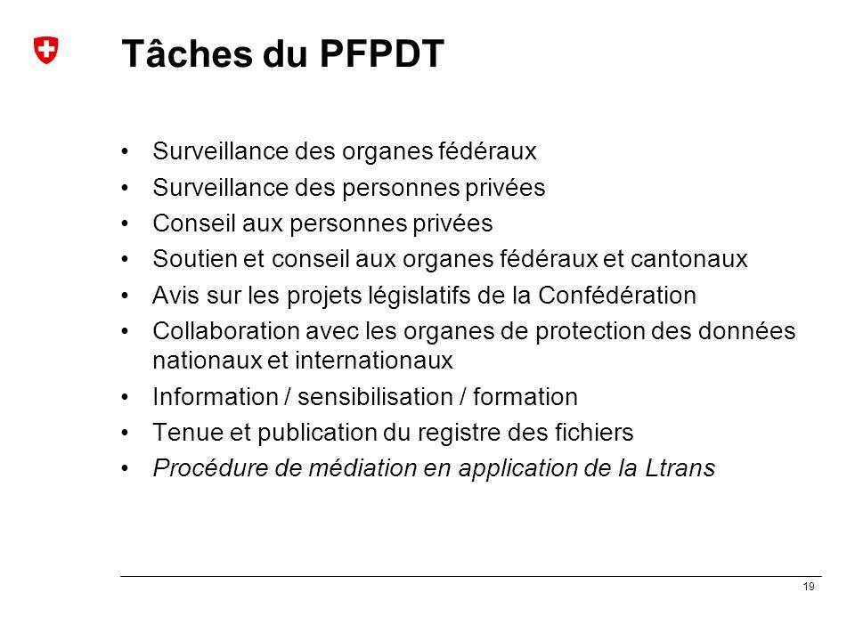 19 Tâches du PFPDT Surveillance des organes fédéraux Surveillance des personnes privées Conseil aux personnes privées Soutien et conseil aux organes f
