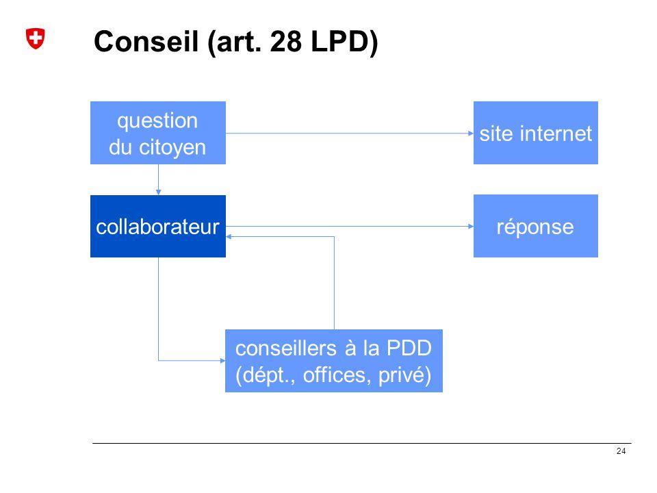 24 Conseil (art. 28 LPD) question du citoyen conseillers à la PDD (dépt., offices, privé) réponse collaborateur site internet