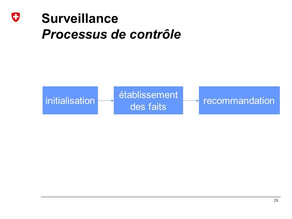 26 Surveillance Processus de contrôle initialisation établissement des faits recommandation
