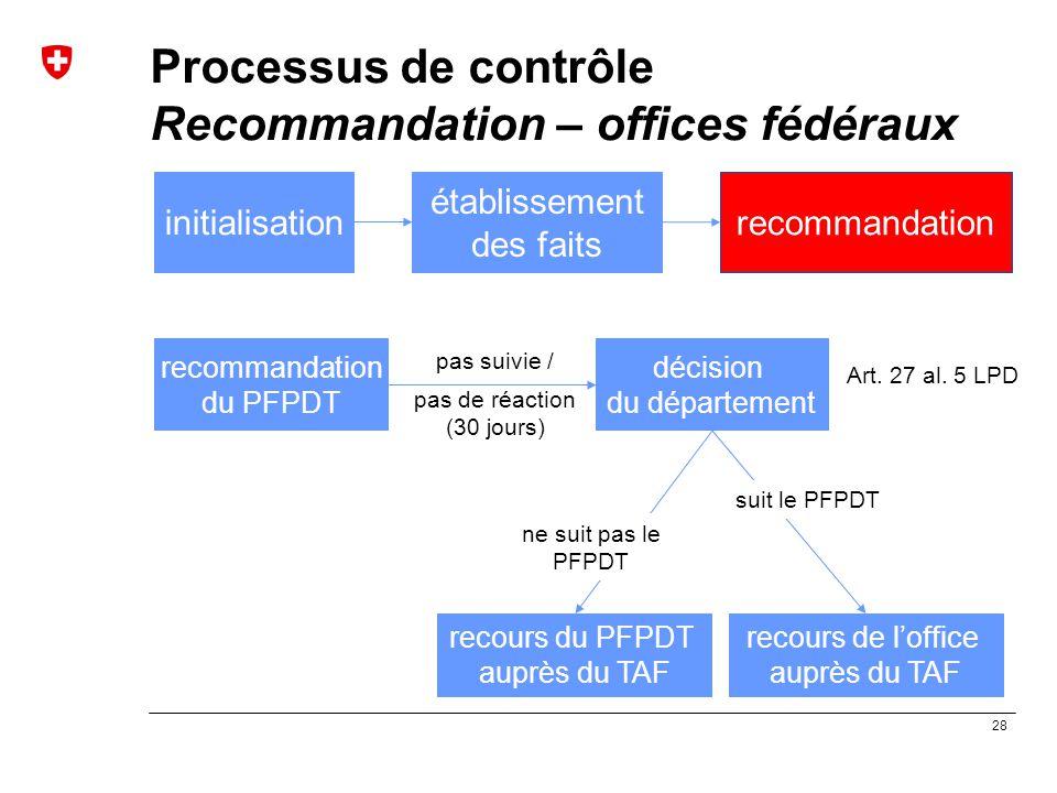 28 Processus de contrôle Recommandation – offices fédéraux initialisation établissement des faits recommandation décision du département recours du PF