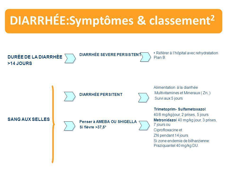 DIARRHÉE:Symptômes & classement 2 DURÉE DE LA DIARRHÉE >14 JOURS DIARRHÉE SEVERE PERSISTENT Référer à l'hôpital avec rehydratation Plan B. SANG AUX SE