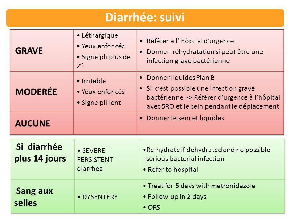 NOUVEAU NÉ (moins de 2 mois) Classer déshydratation: Diarrhée: suivi