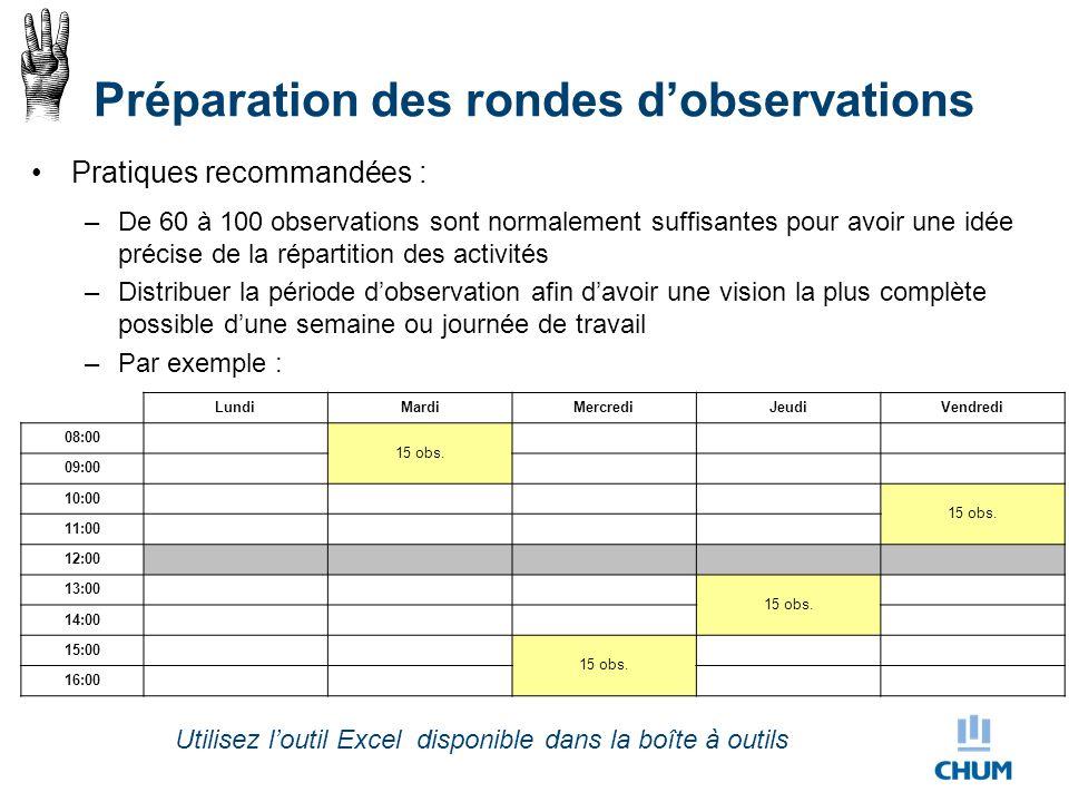 Préparation des rondes d'observations Pratiques recommandées : –De 60 à 100 observations sont normalement suffisantes pour avoir une idée précise de l