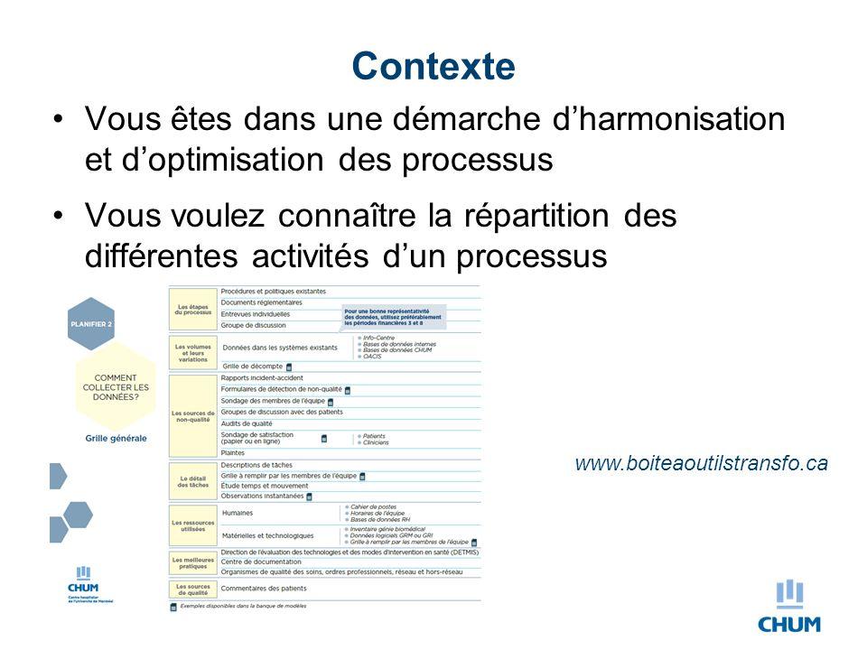 Contexte Vous êtes dans une démarche d'harmonisation et d'optimisation des processus Vous voulez connaître la répartition des différentes activités d'