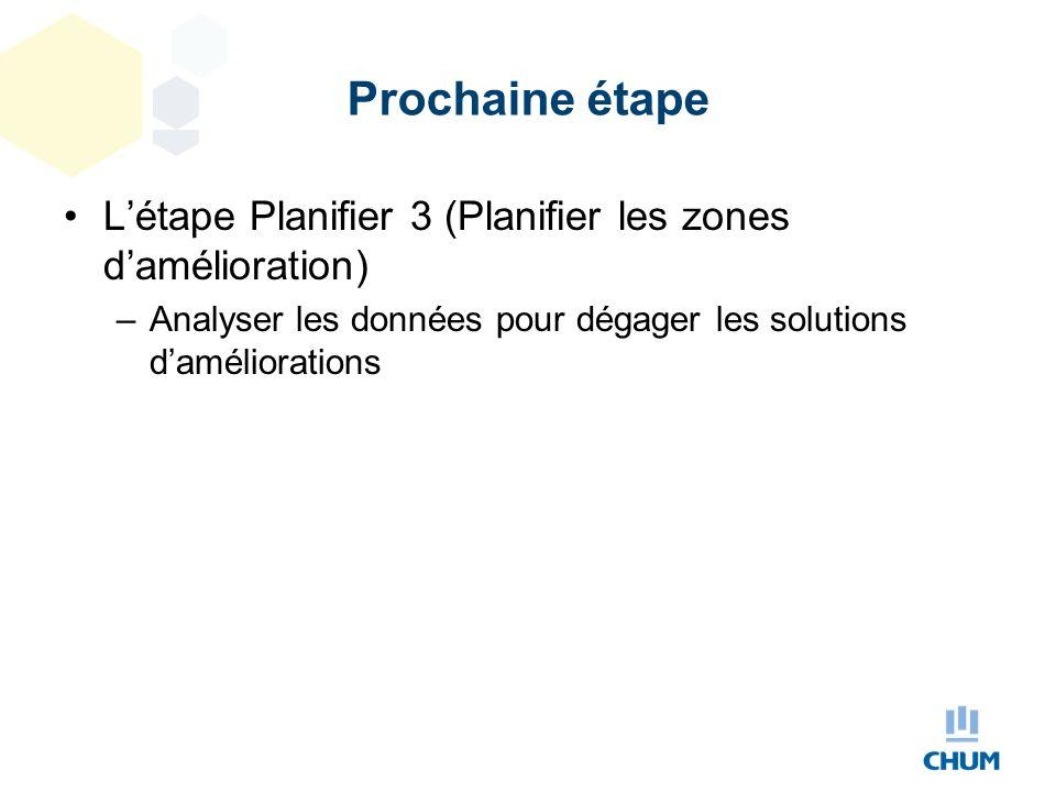 Prochaine étape L'étape Planifier 3 (Planifier les zones d'amélioration) –Analyser les données pour dégager les solutions d'améliorations
