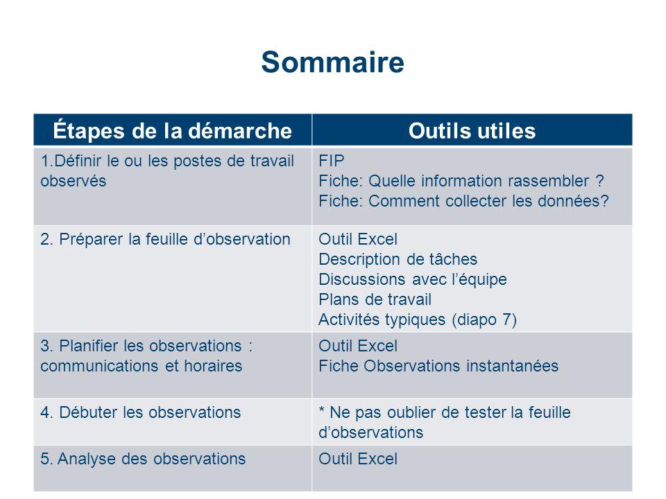 Sommaire Étapes de la démarcheOutils utiles 1.Définir le ou les postes de travail observés FIP Fiche: Quelle information rassembler ? Fiche: Comment c