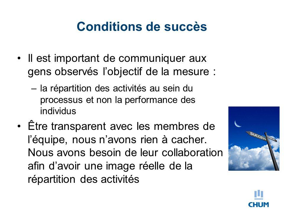 Conditions de succès Il est important de communiquer aux gens observés l'objectif de la mesure : –la répartition des activités au sein du processus et