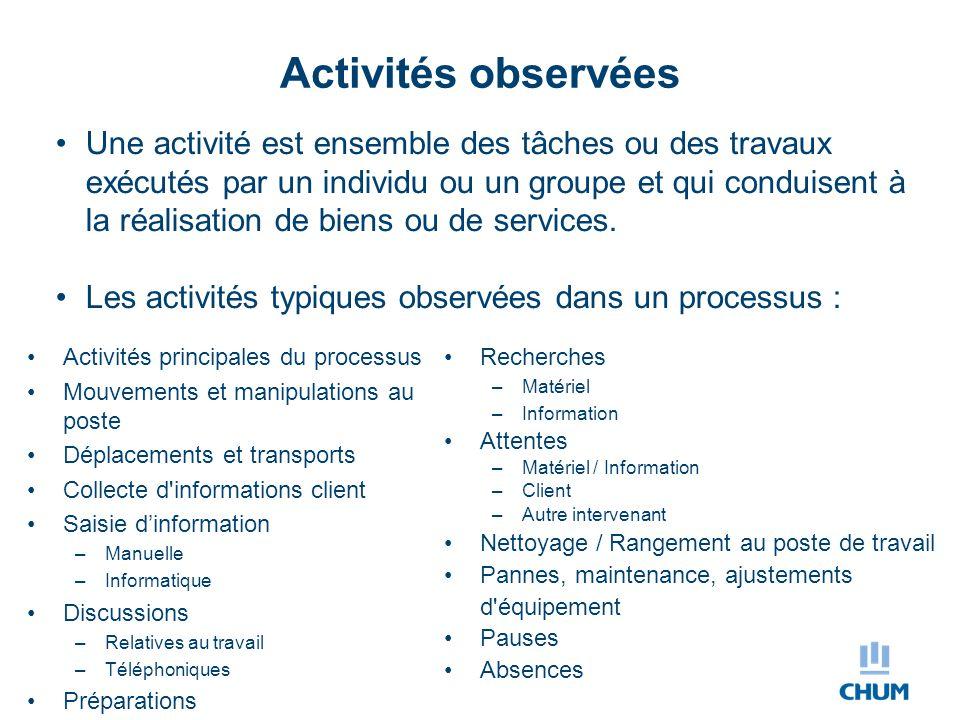 Activités observées Activités principales du processus Mouvements et manipulations au poste Déplacements et transports Collecte d'informations client