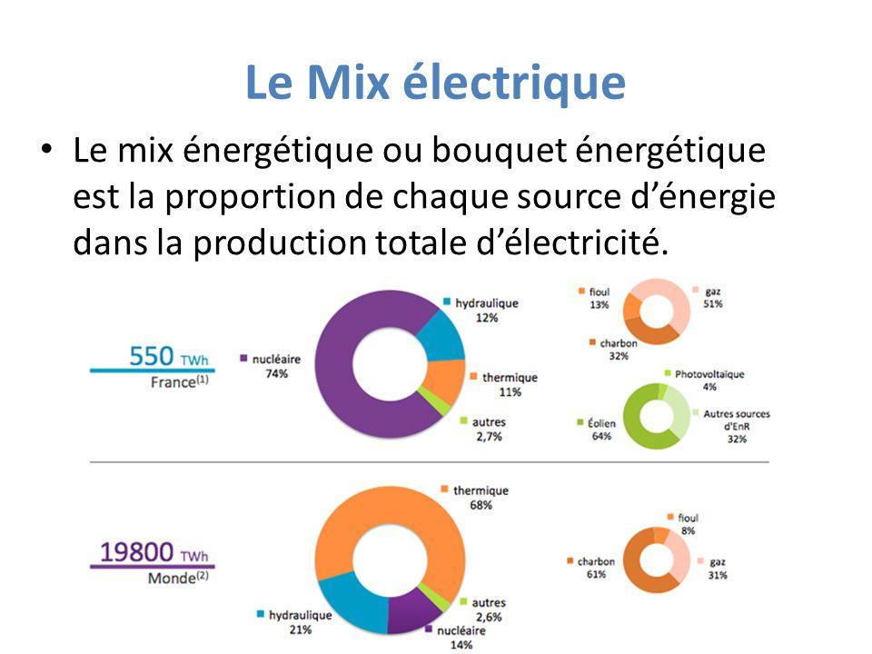 Le Mix électrique Le mix énergétique ou bouquet énergétique est la proportion de chaque source d'énergie dans la production totale d'électricité.