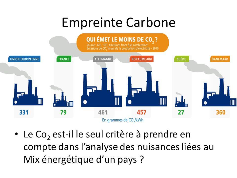 Empreinte Carbone Le Co 2 est-il le seul critère à prendre en compte dans l'analyse des nuisances liées au Mix énergétique d'un pays ?