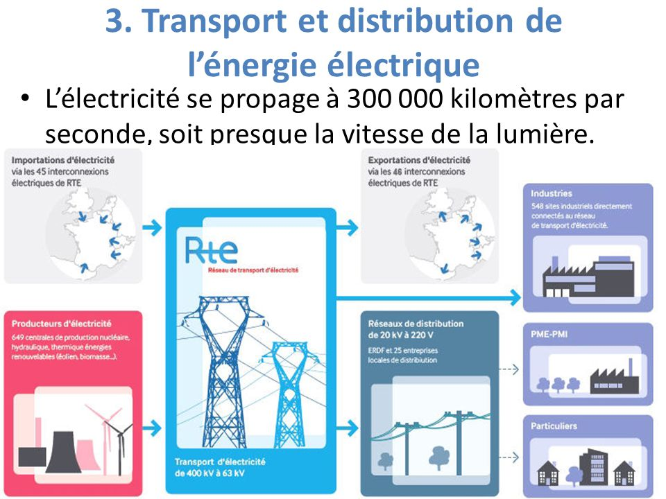 3. Transport et distribution de l'énergie électrique L'électricité se propage à 300 000 kilomètres par seconde, soit presque la vitesse de la lumière.