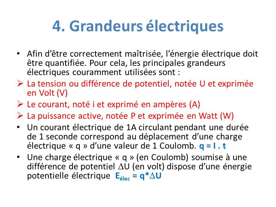 4. Grandeurs électriques Afin d'être correctement maîtrisée, l'énergie électrique doit être quantifiée. Pour cela, les principales grandeurs électriqu