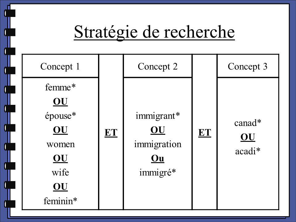 Stratégie de recherche Concept 1 ET Concept 2 ET Concept 3 femme* OU épouse* OU women OU wife OU feminin* immigrant* OU immigration Ou immigré* canad*
