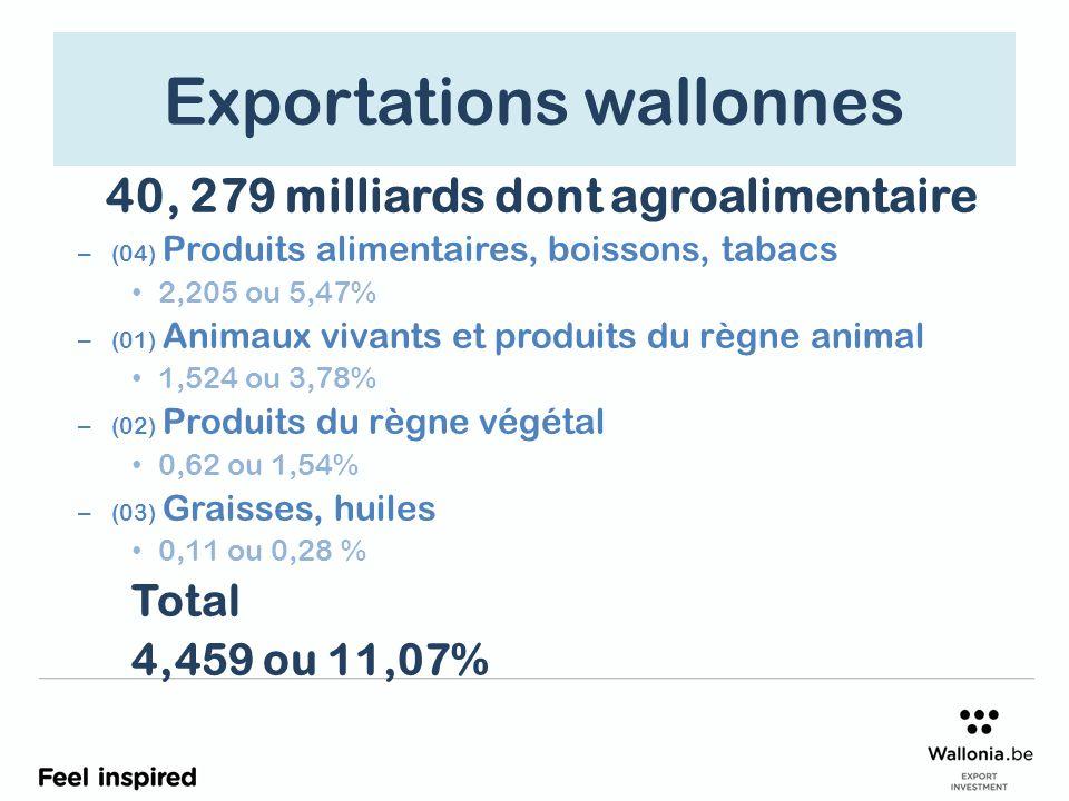 Exportations wallonnes 40, 279 milliards dont agroalimentaire – (04) Produits alimentaires, boissons, tabacs 2,205 ou 5,47% – (01) Animaux vivants et produits du règne animal 1,524 ou 3,78% – (02) Produits du règne végétal 0,62 ou 1,54% – (03) Graisses, huiles 0,11 ou 0,28 % Total 4,459 ou 11,07%