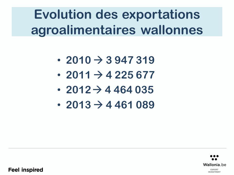 Evolution des exportations agroalimentaires wallonnes 2010  3 947 319 2011  4 225 677 2012  4 464 035 2013  4 461 089