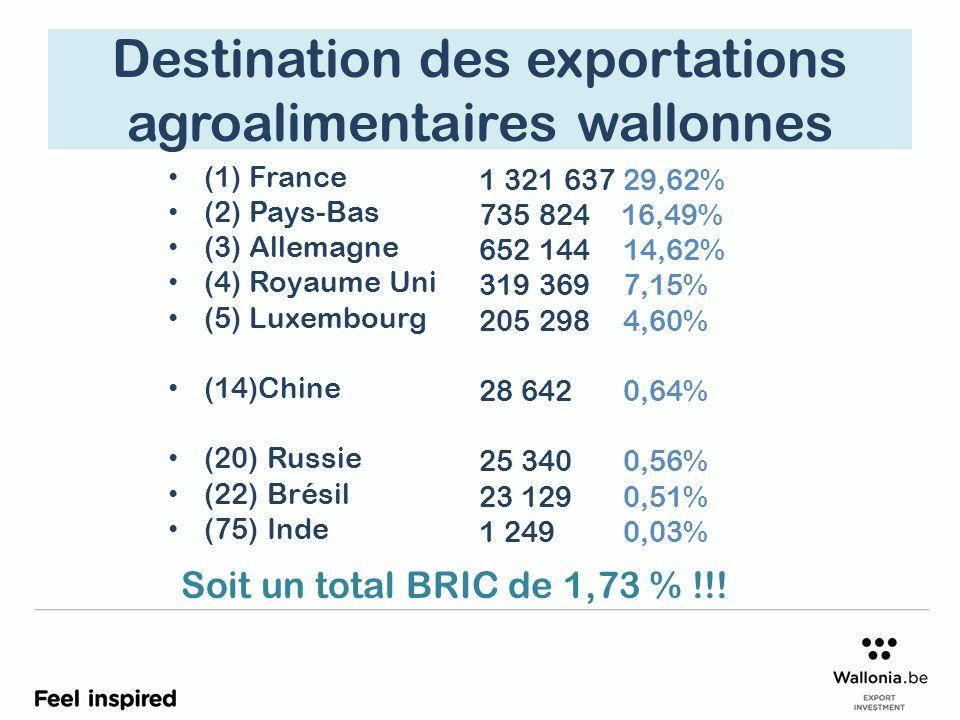 Destination des exportations agroalimentaires wallonnes (1) France (2) Pays-Bas (3) Allemagne (4) Royaume Uni (5) Luxembourg (14)Chine (20) Russie (22) Brésil (75) Inde 1 321 63729,62% 735 824 16,49% 652 14414,62% 319 3697,15% 205 2984,60% 28 6420,64% 25 3400,56% 23 1290,51% 1 2490,03% Soit un total BRIC de 1,73 % !!!