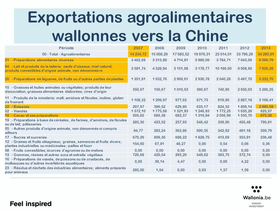 Exportations agroalimentaires wallonnes vers la Chine Période2007200820092010201120122013 00 - Total - Agroalimentaires14 234,7215 008,2917 083,5219 976,3123 514,0133 796,2934 285,01 21 - Préparations alimentaires diverses3 402,693 313,884 714,815 980,093 784,717 043,068 590,79 04 - Lait et produits de la laiterie; oeufs d oiseaux; miel naturel; produits comestibles d origine animale, non dénommés ni 3 581,744 328,943 151,083 178,7710 186,609 008,607 926,28 20 - Préparations de légumes, de fruits ou d autres parties de plantes1 351,811 032,762 900,612 936,782 040,265 497,705 232,70 15 - Graisses et huiles animales ou végétales; produits de leur dissociation; graisses alimentaires élaborées; cires d origin 350,07150,671 010,53380,67740,902 650,033 286,25 11 - Produits de la minoterie; malt; amidons et fécules; inuline; gluten de froment 1 108,321 209,97977,62671,73619,902 887,183 166,41 22 - Boissons297,97396,52629,80633,17824,321 859,142 895,59 02 - Viandes1 372,101 775,681 321,931 246,931 772,251 635,26925,97 18 - Cacao et ses préparations505,82686,38682,371 316,842 056,991 535,70873,38 19 - Préparations à base de céréales, de farines, d amidons, de fécules ou de lait; pâtisseries 285,30423,52257,93546,42339,00455,48790,81 05 - Autres produits d origine animale, non dénommés ni compris ailleurs 94,77283,24363,86690,35342,92491,18359,79 17 - Sucres et sucreries670,26809,36688,221 828,75413,69353,81236,48 12 - Graines et fruits oléagineux; graines, semences et fruits divers; plantes industrielles ou médicinales; pailles et fourr 154,6067,8148,270,000,540,060,36 08 - Fruits comestibles; écorces d agrumes ou de melons0,00 0,20 13 - Gommes, résines et autres sucs et extraits végétaux726,68420,54293,20549,62383,75372,740,00 16 - Préparations de viande, de poissons ou de crustacés, de mollusques ou d autres invertébrés aquatiques 0,0039,144,470,00 4,220,00 23 - Résidus et déchets des industries alimentaires; aliments préparés pour animaux 285,001,040,000,931,371,590,00