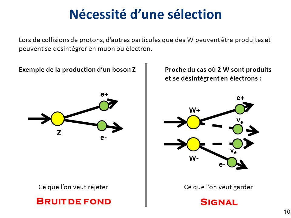 Nécessité d'une sélection 10 Lors de collisions de protons, d'autres particules que des W peuvent être produites et peuvent se désintégrer en muon ou électron.