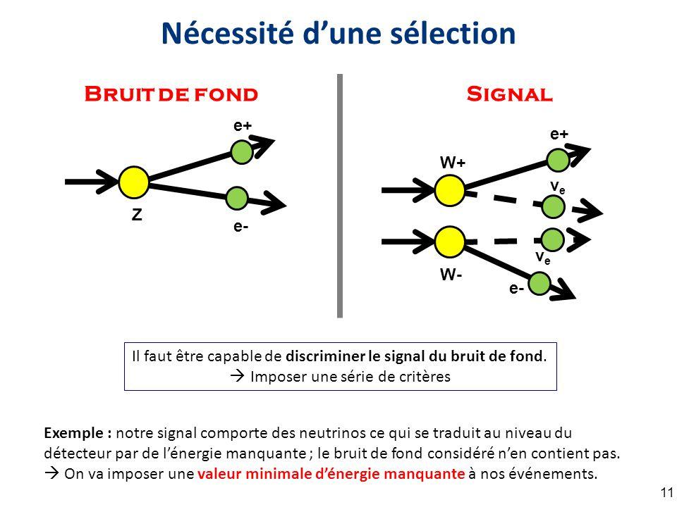 Nécessité d'une sélection 11 e+ e- Z e+ e- W+ veve W- veve Il faut être capable de discriminer le signal du bruit de fond.